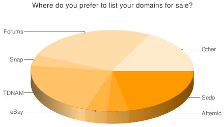 Where do you sell domains