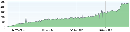 rss-subscribers-jan.png