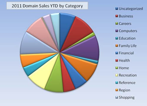 Afternic Domain Sales Year to Date