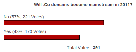 .CO Poll Results